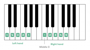 piano-left-and-right-hand