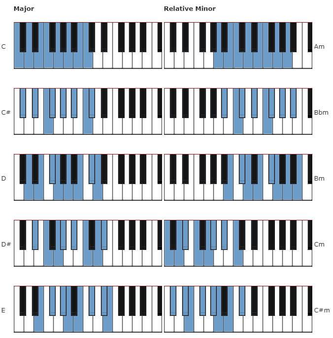 piano-scales-chart-guide-1