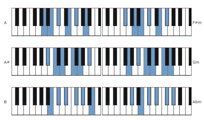 piano-scales-chart-guide-5